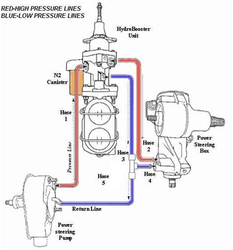 thinking  installing  hydroboost brake system ford