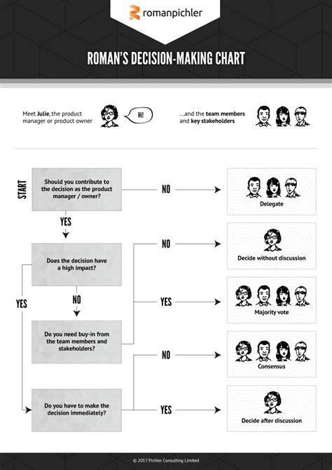 decision making chart roman pichler