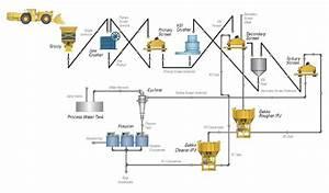 Process Flow Diagram For The Python Plant