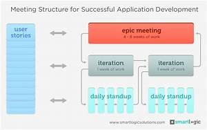 Best Meeting Type For A Successful Application Development