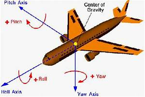 Stability And Axis Of An Aircraft   Nasa Glenn Research