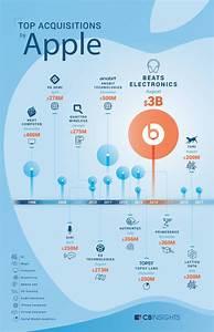 Infographic  Apple U0026 39 S Biggest Acquisitions