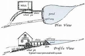 Historic Mid-Atlantic Watermills