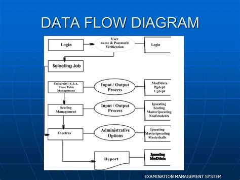 data flow diagram questions and answers 28 images data