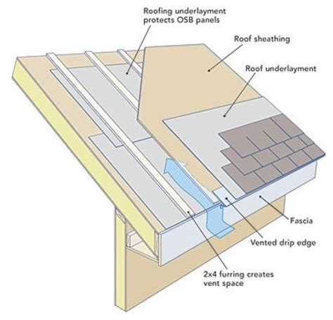 Roof Eave Venting on Roofs with no Overhang or Soffit