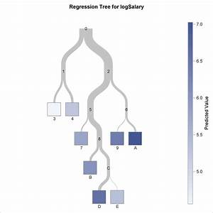Example 16 3 Creating A Regression Tree    Sas  Stat R  14