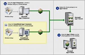 About Microsoft Application Virtualization  App