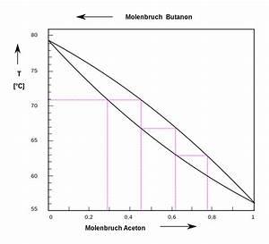 File Acetone Butanone Boiling Diagram Svg