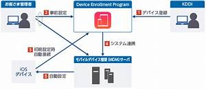 Device Enrollment Program  Apple U63d0 U4f9b   U767b U9332 U30b5 U30fc U30d3 U30b9 By Kddi