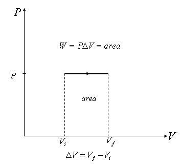 explain work   terms  pressure  volume quora