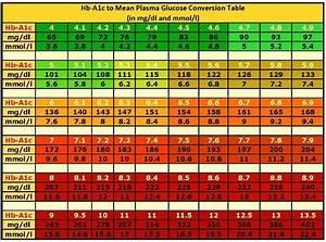 A1c Scale