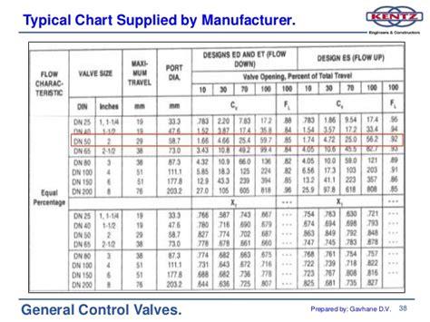 Typical Cv by Manual Globe Valve Cv Table Brokeasshome