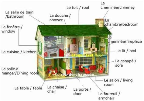 House Vocabularyfrench