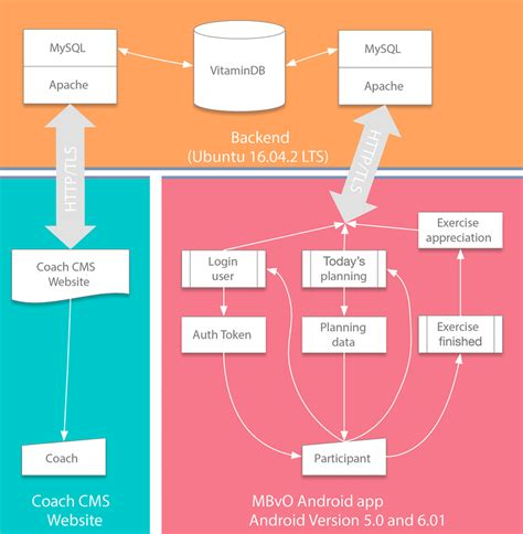 information technology architecture mysql open source
