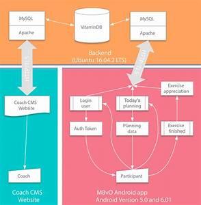 Information Technology Architecture  Mysql  Open