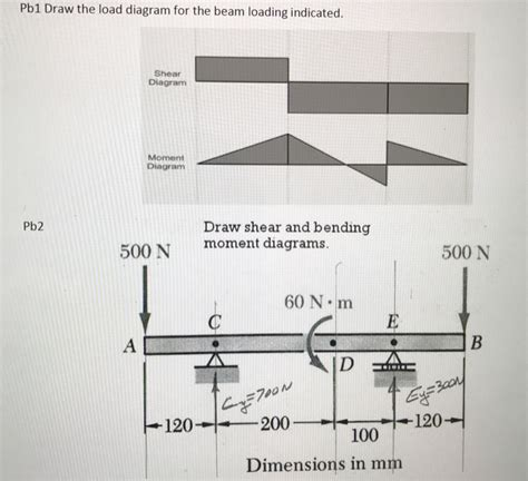 Solved Draw The Load Diagram For Beam Loading Indicat