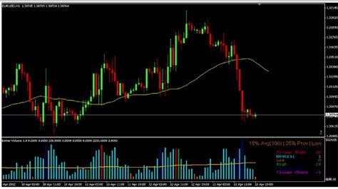 free mt4 forex real volume indicator v2 mt4 strategy free