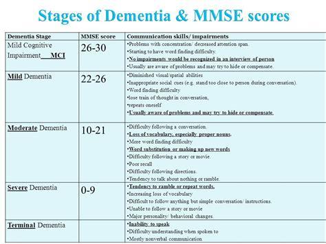 Health Literacy & Dementia Dr. Valerie Gruss, Phd, Apn