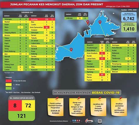 pecahan kes covid   malaysia setakat  mei  oleh kkm media