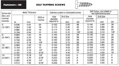 recommended hole  drill sizes drill zinc plating screws