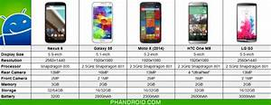Nexus 6 Vs Samsung Galaxy Note 4  U0026 Other Top Android