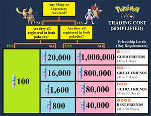 Pokemon Go Trade Stardust Chart Trade Cost Chart Simplified Thesilphroad