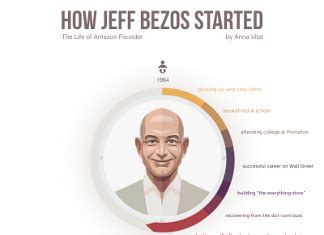 Amazon Jeff Bezos Net Worth