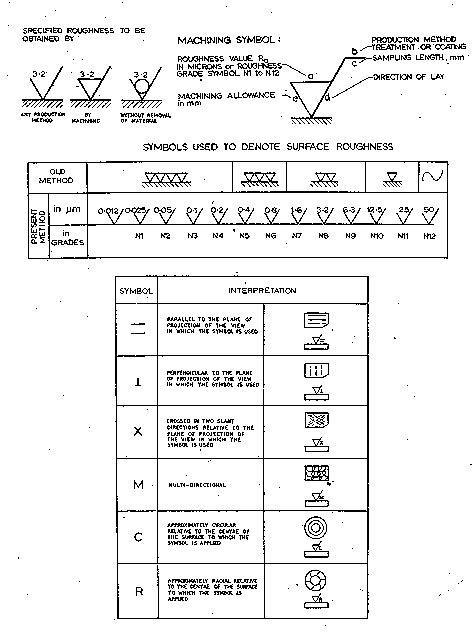 Surface Finish Symbol Explanation