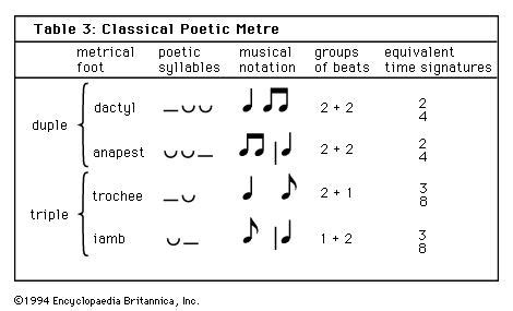 Unlike rhythm, metric onsets are not necessarily sounded, but are nevertheless implied by. metre | music | Britannica.com