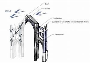 Merkmale Der Gotik : kirchenbau im mittelalter ~ Lizthompson.info Haus und Dekorationen