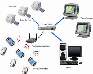 Wireless Network Devices in a Health Care Centre Standards ...