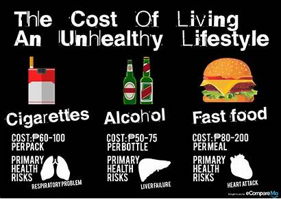 Unhealthy Cost Living Lifestyle Philippines Consequences Infographic