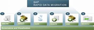 Sap Erp To Successfactors Employee Central Data Migration Rds