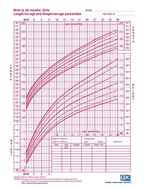 interpreting infant growth charts  science  mom