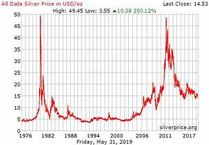 Silver Price Charts Historical Silver Prices Silver