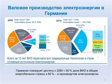 Современное состояние возобновляемых источников энергии в мире и России