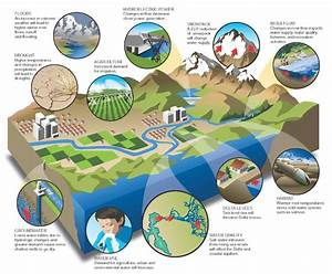 Basic Water Cycle Diagram  Basic  Free Engine Image For