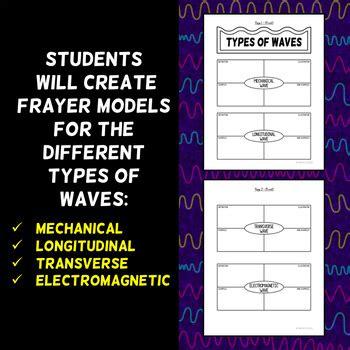 types  waves foldable frayer model format  morpho