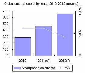 Global smartphone industry, 2012 forecast