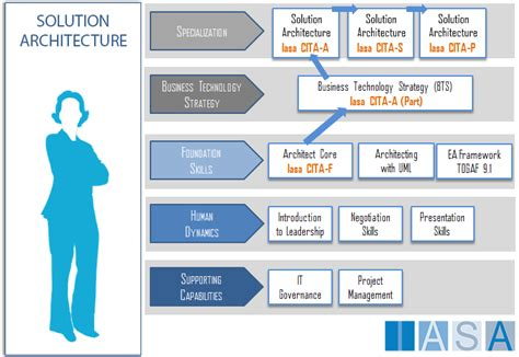 Solution Architecture Iasaglobal