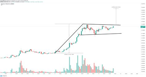 Dogecoin price targets massive 50% breakout to a new all ...