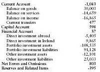 Balance of payments - Ireland - import, export, average ...