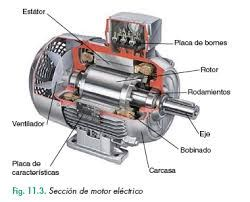 Define Electric Motor by What Are The Function Of Yoke Define The Function And How