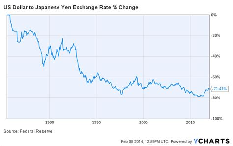 Bitcoin Exchange Rate by Bitcoin Store Of Value Points And Figures