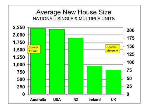 Not Buying Anything Average House Size By Country