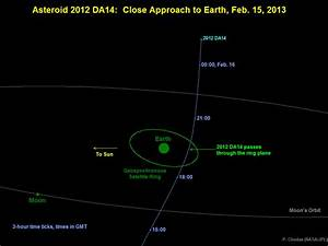 45 meter Asteroid to Skirt Very Near Earth on Feb 15 ...