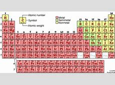 Periodic Table of the Elements — ChemGlobe