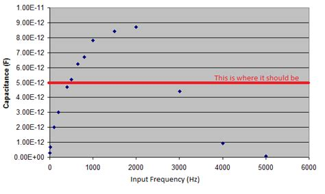 How Measure The Capacitance This Circuit Physics