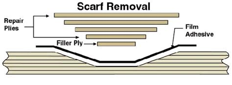repairing composite surfaces