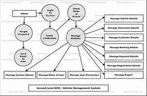 Vehicle Showroom Management System Dataflow Diagram  Dfd